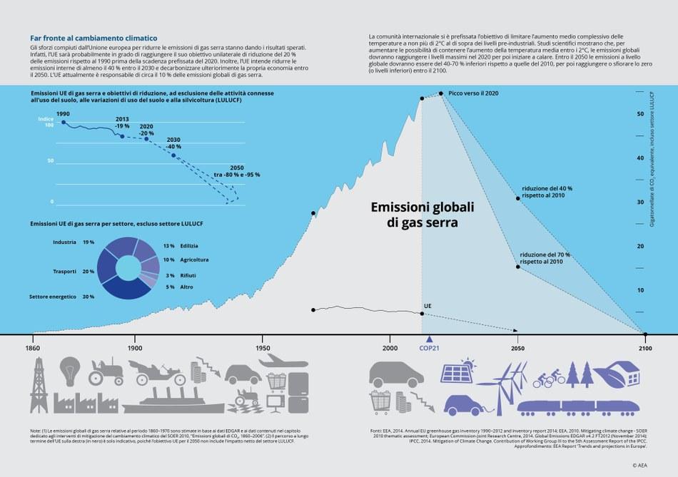 Gli sforzi compiuti dall'Unione europea per ridurre le emissioni di gas serra stanno dando i risultati sperati. Infatti, l'UE sarà probabilmente in grado di raggiungere il suo obiettivo unilaterale di riduzione del 20 % delle emissioni rispetto al 1990 prima della scadenza prefissata del 2020. Inoltre, l'UE intende ridurre le emissioni interne di almeno il 40 % entro il 2030 e decarbonizzare ulteriorimente la propria economia entro il 2050. L'UE attualmente è responsabile di circa il 10 % delle emissioni globali di gas serra.