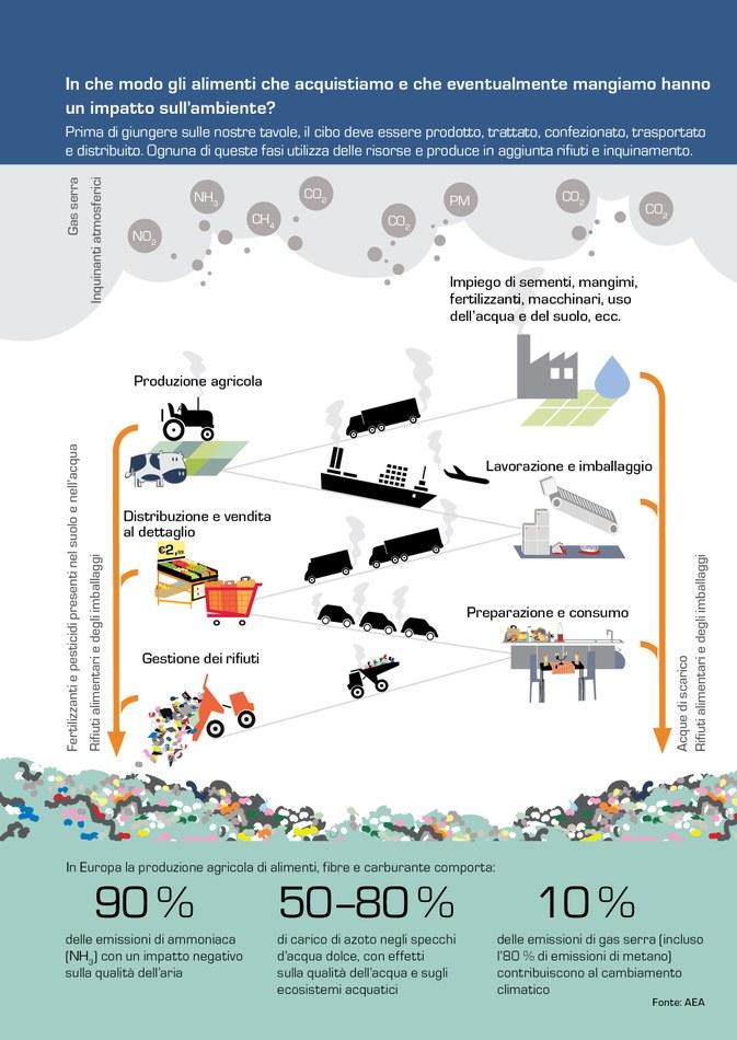 Prima di giungere sulle nostre tavole, il cibo deve essere prodotto, trattato, confezionato, trasportato e distribuito. Ognuna di queste fasi utilizza delle risorse e produce in aggiunta rifiuti e inquinamento.