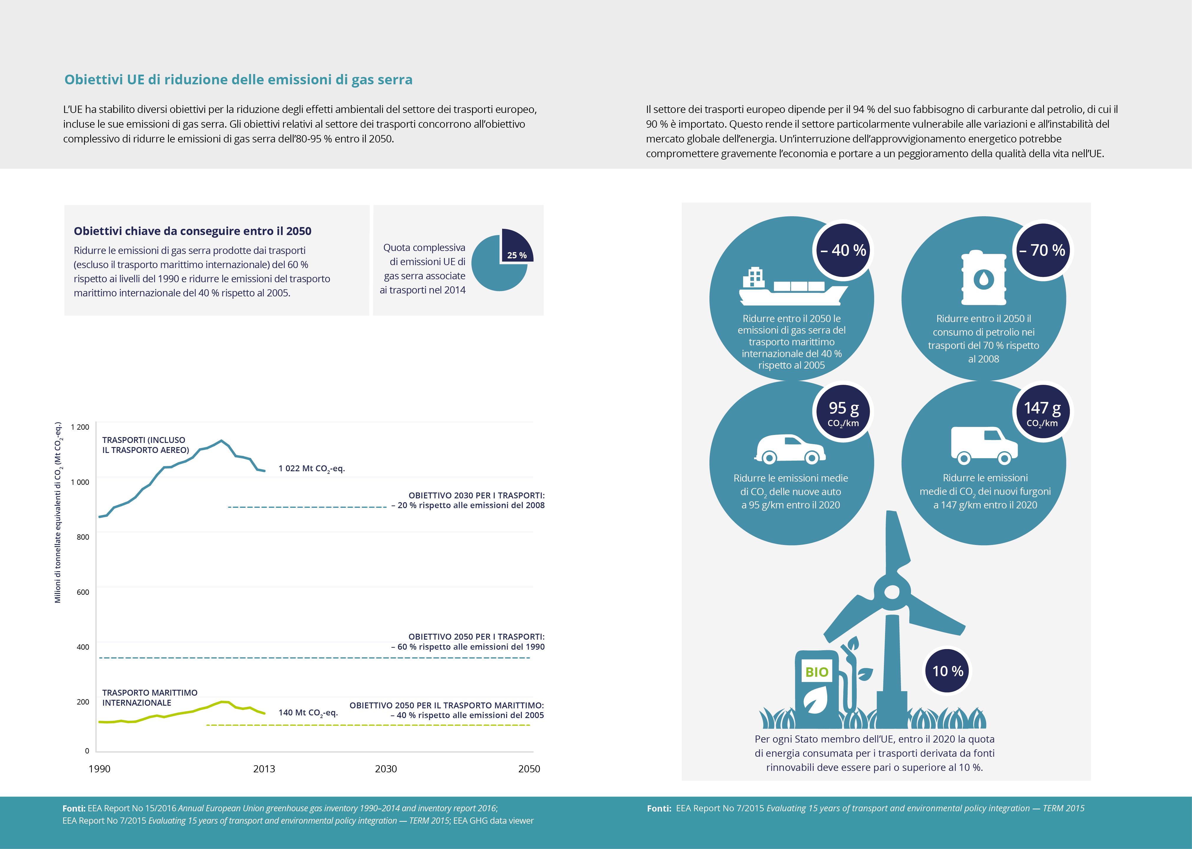 Obiettivi UE di riduzione delle emissioni di gas serra
