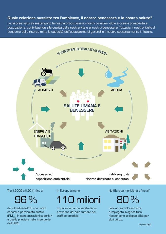 Le risorse naturali sostengono la nostra produzione e i nostri consumi, oltre a creare prosperità e occupazione, contribuendo alla qualità della nostra vita e al nostro benessere. Tuttavia, il nostro livello di consumo delle risorse mina la capacità dell'ecosistema di garantire il nostro sostentamento in futuro.