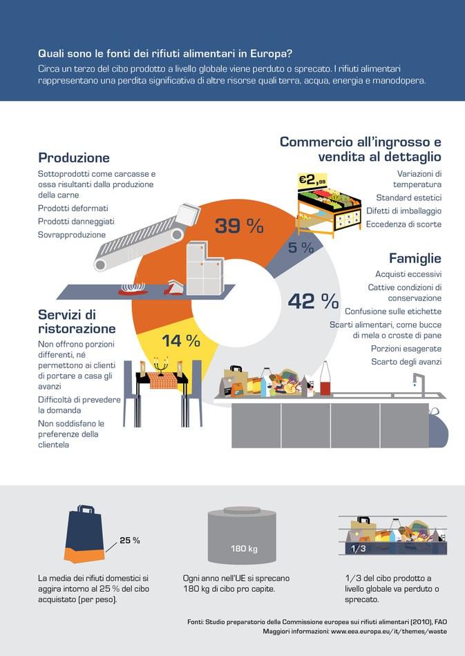 Circa un terzo del cibo prodotto a livello globale viene perduto o sprecato. I rifiuti alimentari rappresentano una perdita significativa di altre risorse quali terra, acqua, energia e manodopera.