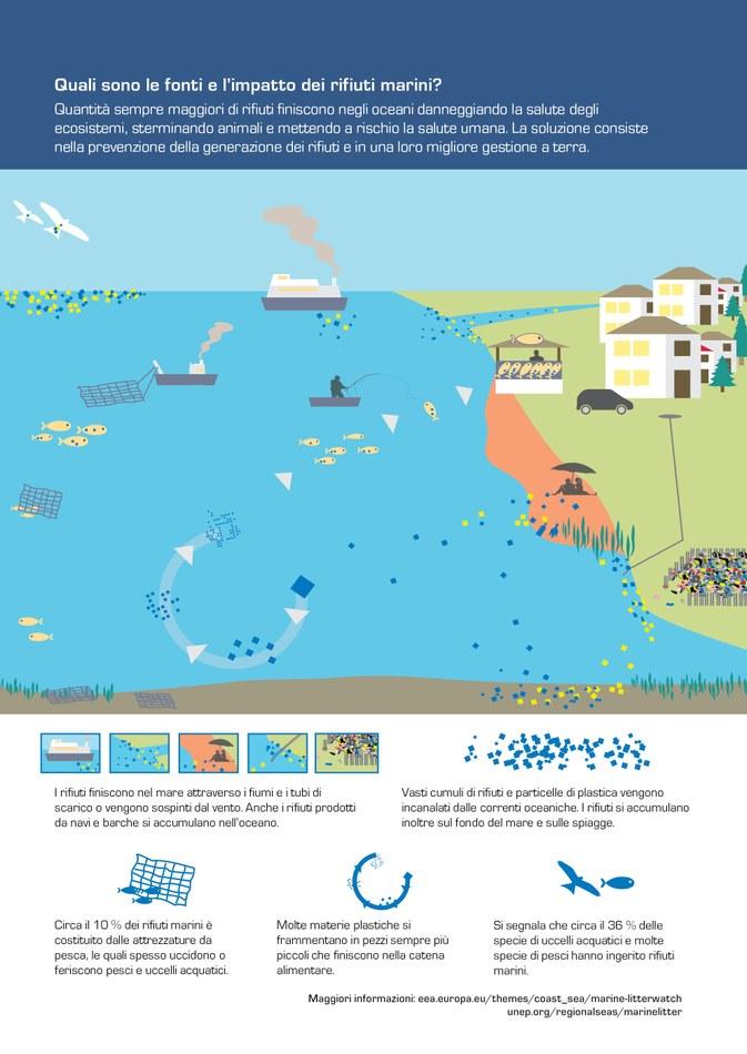Quantità sempre maggiori di rifiuti finiscono negli oceani danneggiando la salute degli ecosistemi, sterminando animali e mettendo a rischio la salute umana. La soluzione consiste nella prevenzione della generazione dei rifiuti e in una loro migliore gestione a terra.