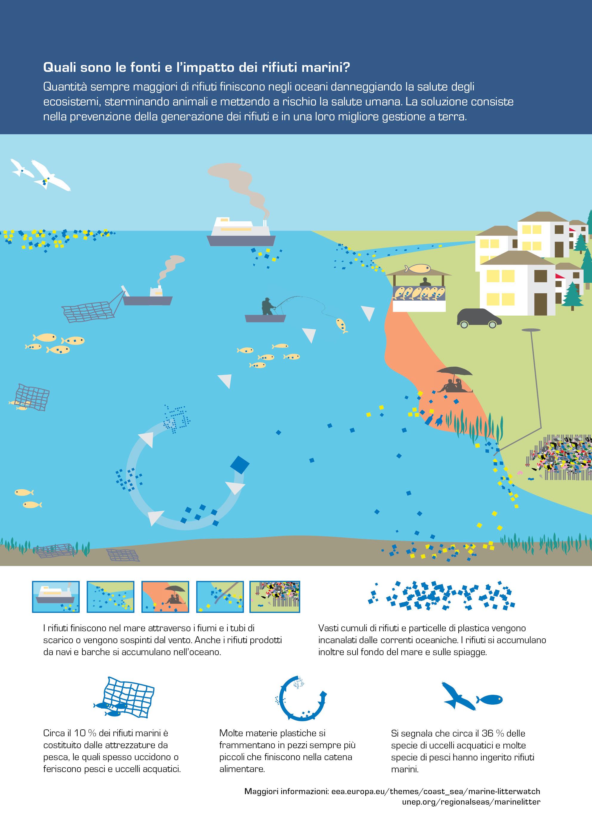 Quali sono le fonti e l'impatto dei rifiuti marini?