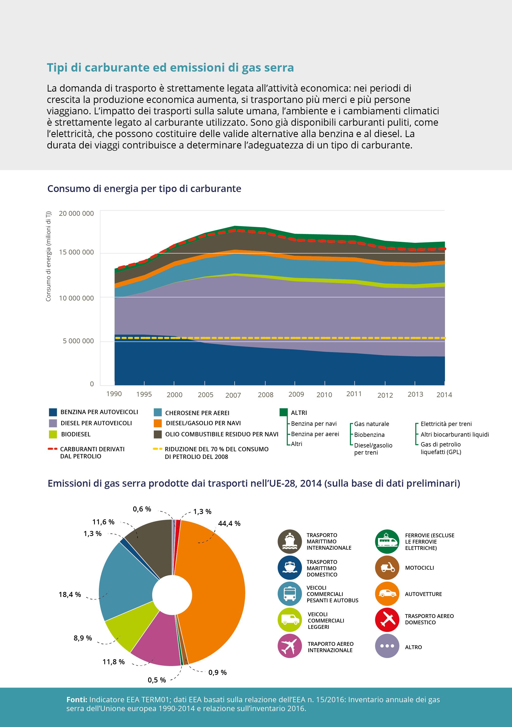 Tipi di carburante ed emissioni di gas serra