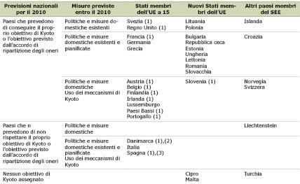 Table 1 Italian