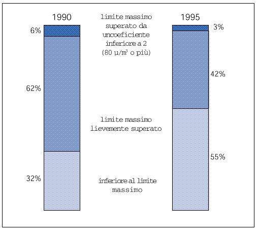 Concentrazioni medie annuali di NO2, 1990-'95