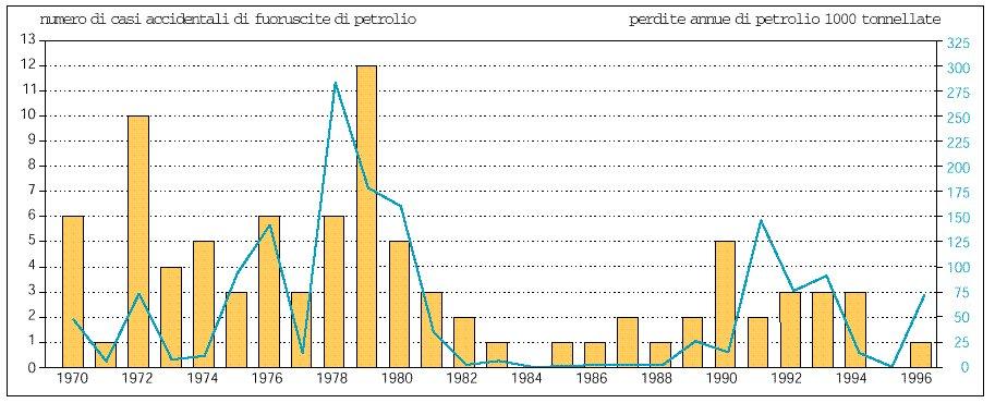 Sversamenti di petrolio in Europa 1970-1996