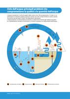 Ciclo dell'acqua: principali problemi che compromettono la qualità e la quantità dell'acqua