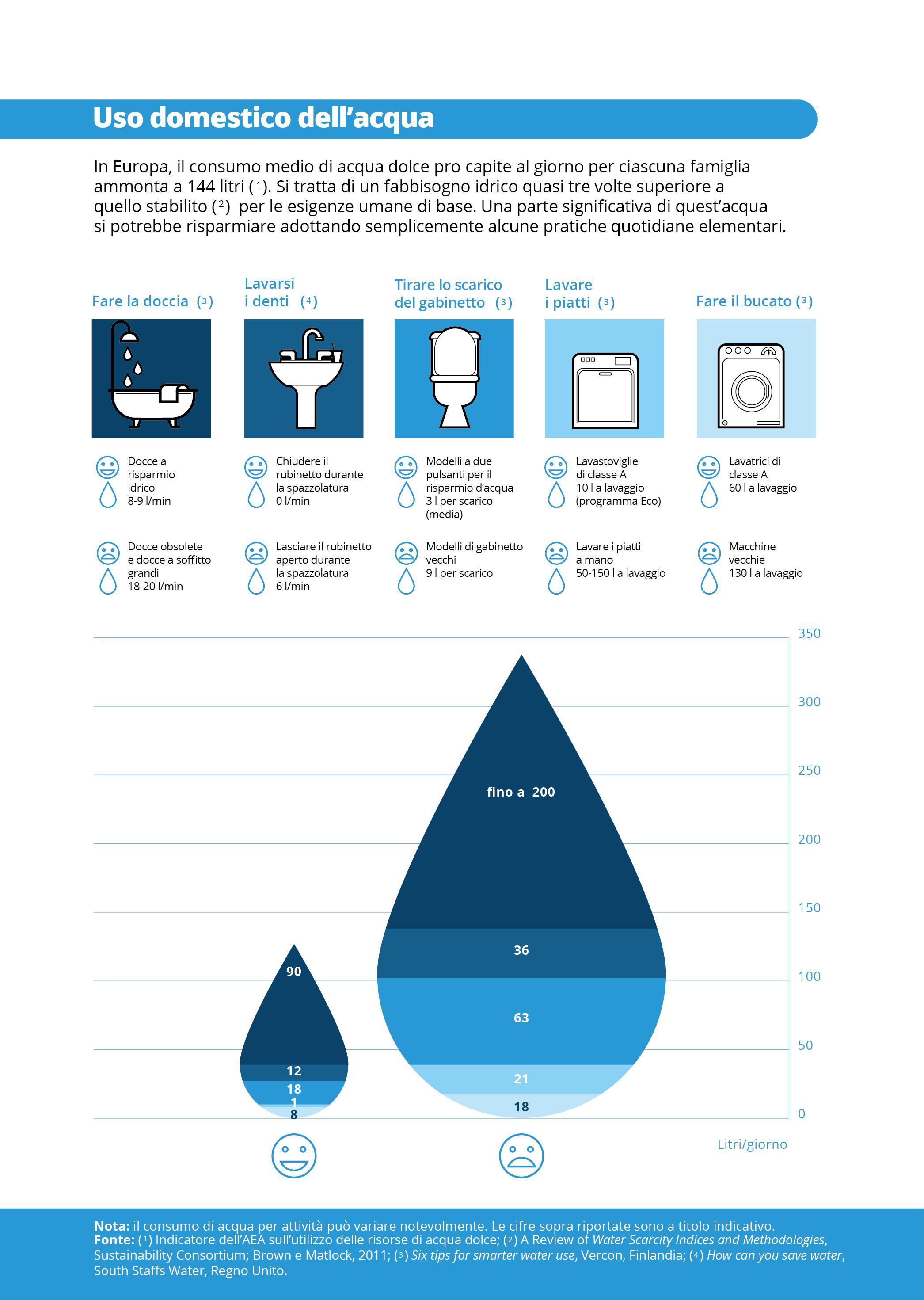Uso domestico dell'acqua