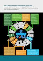 Suolo e obiettivi di sviluppo sostenibile delle Nazioni Unite