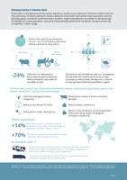 Klimato kaita ir žemės ūkis