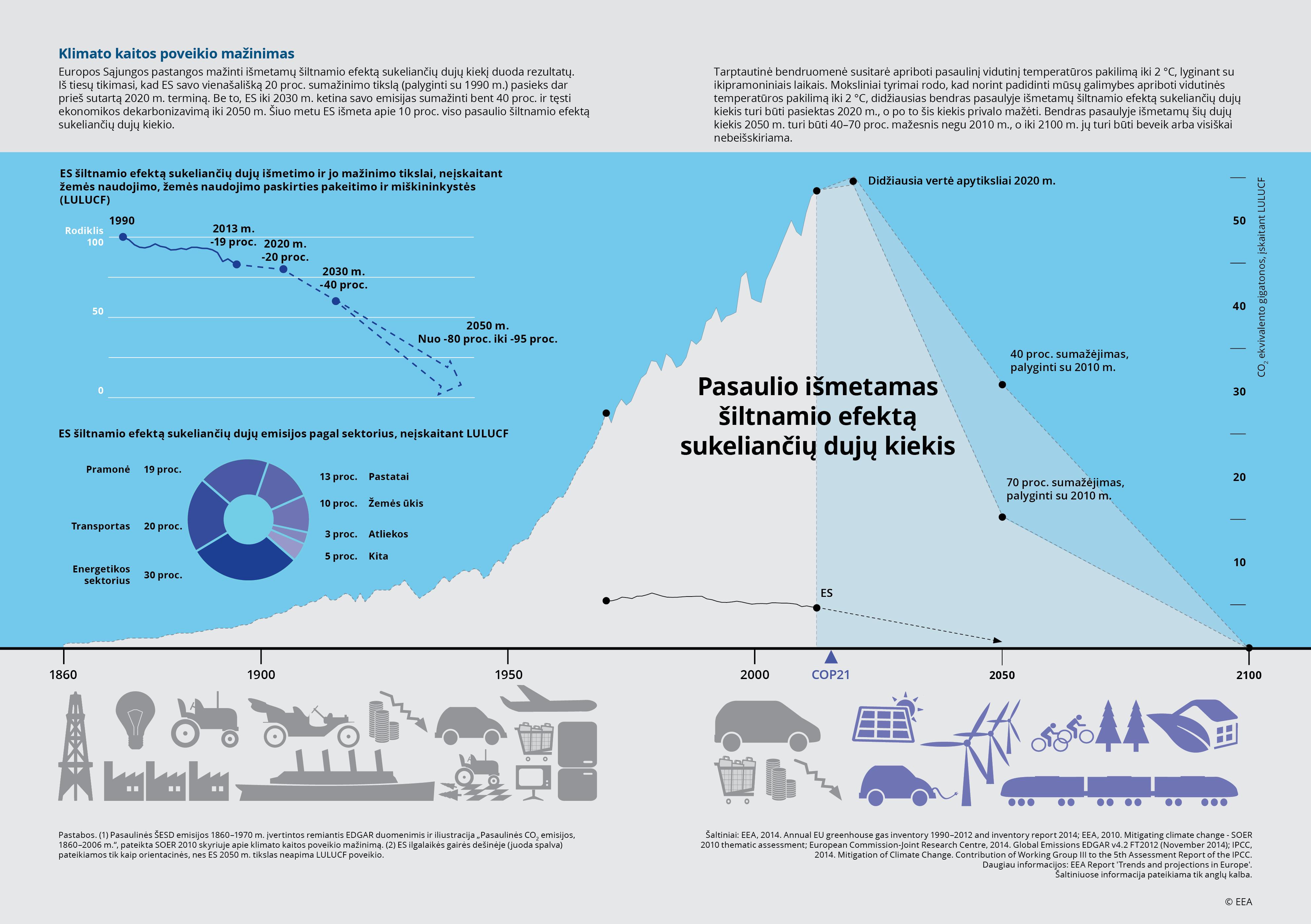 Klimato kaitos poveikio mažinimas
