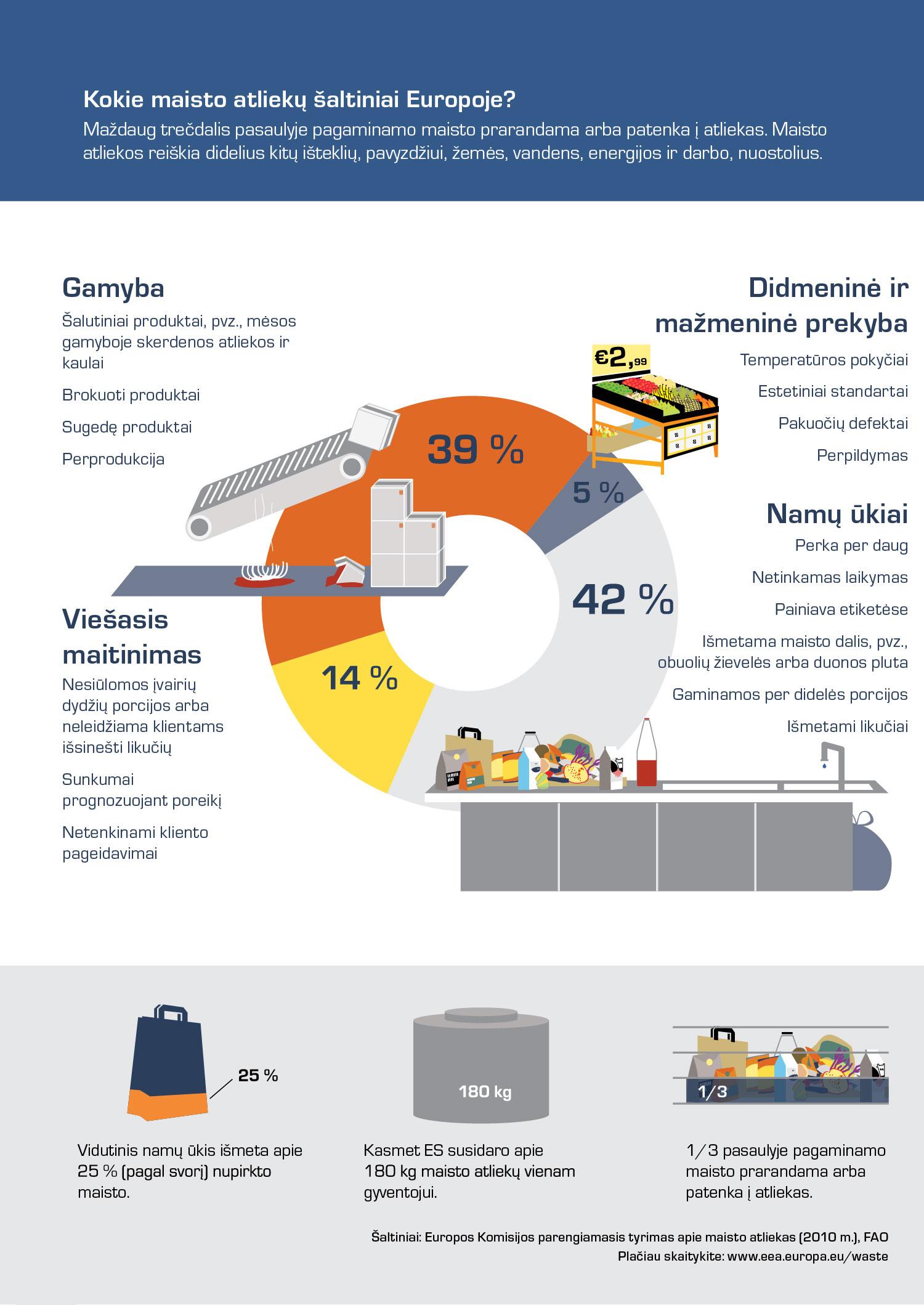 Kokie maisto atliekų šaltiniai Europoje?