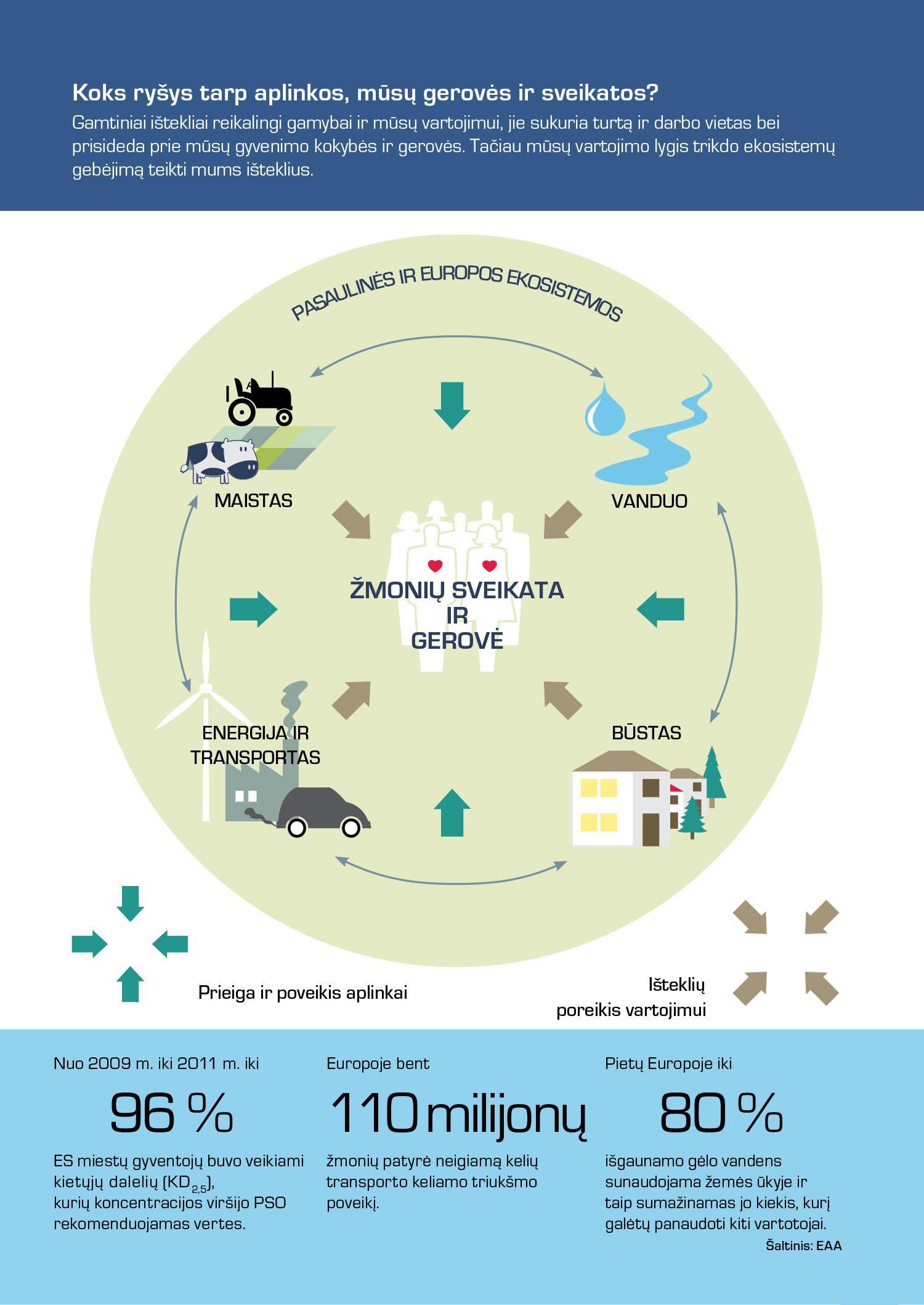 Koks ryšys tarp aplinkos, mūsų gerovės ir sveikatos?