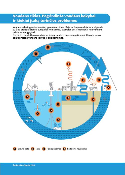 Vandens ciklas. Pagrindinės vandens kokybei ir kiekiui įtaką turinčios problemos