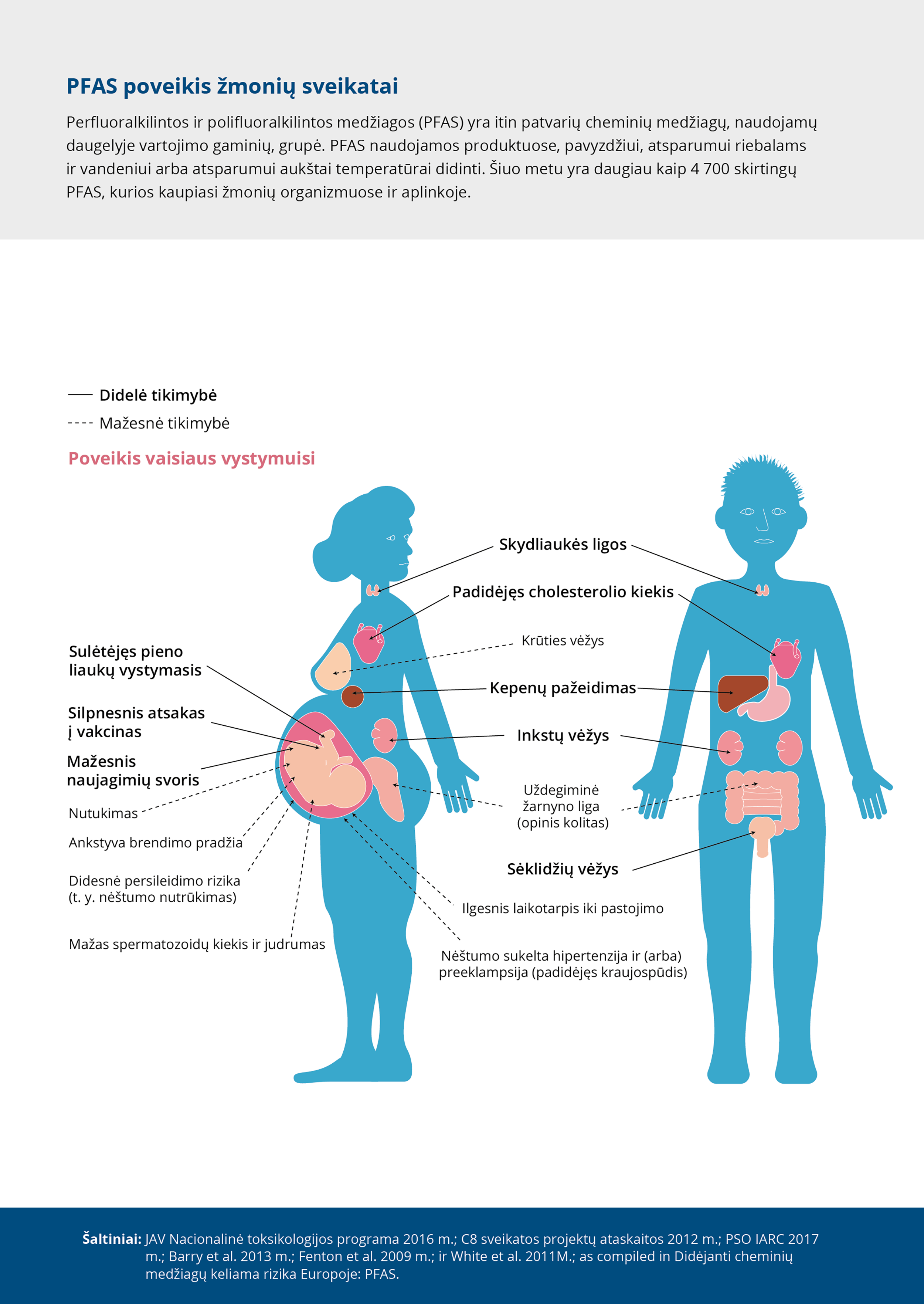 PFAS poveikis žmonių sveikatai