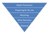 1 pav. Atliekų hierarchijaWaste Prevention (Atliekų prevencija), Preparing for Re-use (Pasirengimas pakartotinai panaudoti), Recycling (Perdirbimas), Other Recovery (Kitoks panaudojimas), Disposal (Naikinimas)