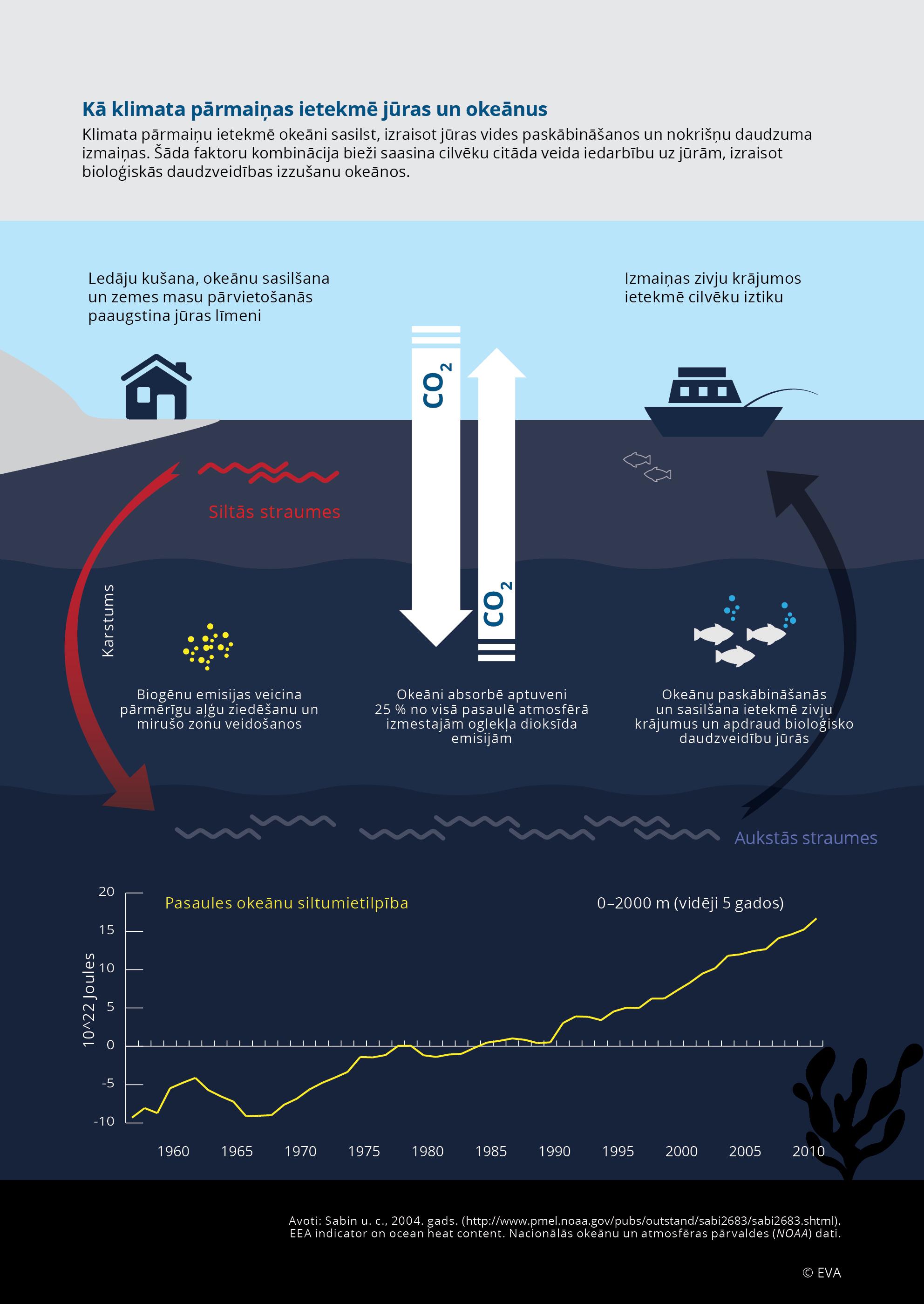 Kā klimata pārmaiņas ietekmē jūras un okeānus