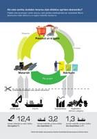 Kā mēs varētu izveidot resursu ziņā efektīvu aprites ekonomiku?