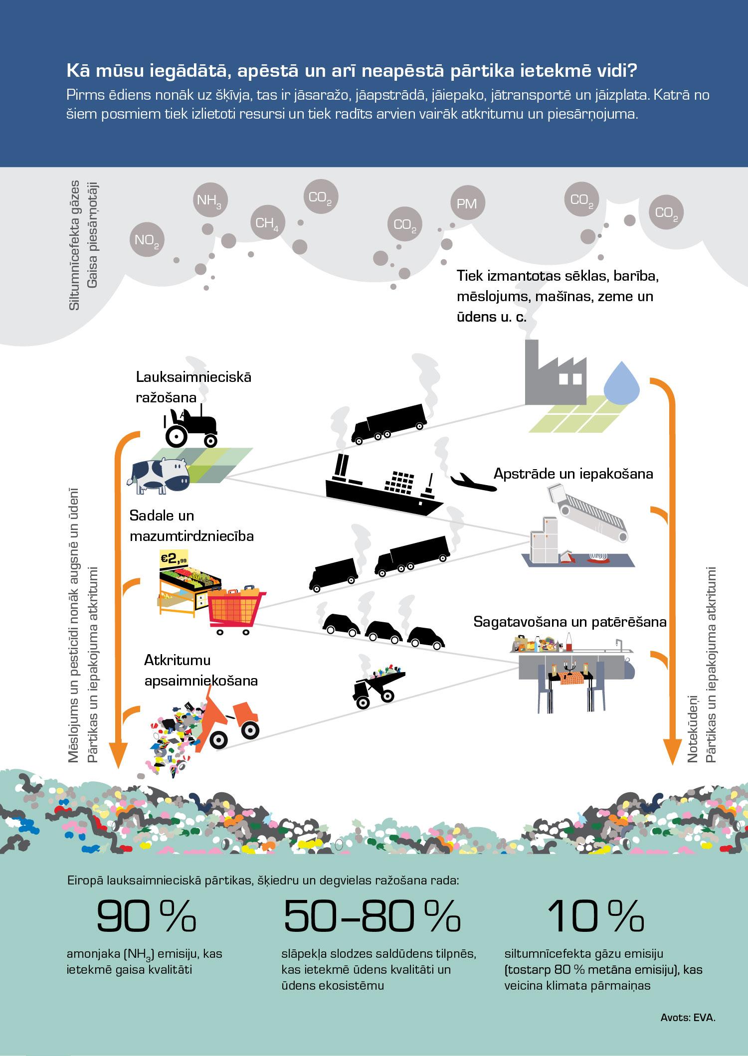 Kā mūsu iegādātā, apēstā un arī neapēstā pārtika ietekmē vidi?