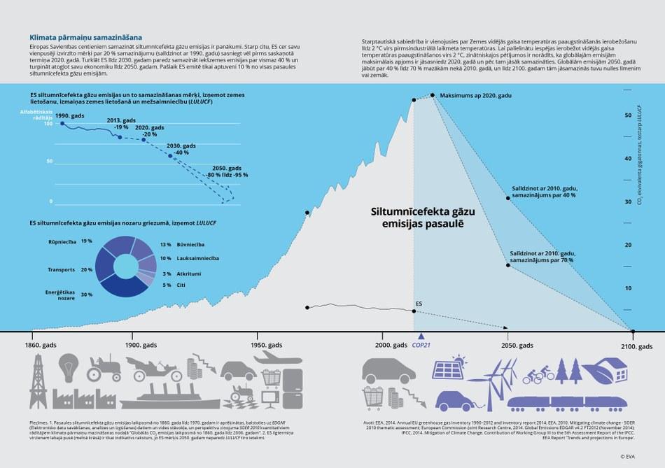 Eiropas Savienības centieniem samazināt siltumnīcefekta gāzu emisijas ir panākumi. Starp citu, ES cer savu vienpusēji izvirzīto mērķi par 20 % samazinājumu (salīdzinot ar 1990. gadu) sasniegt vēl pirms saskaņotā termiņa 2020. gadā. Turklāt ES līdz 2030. gadam paredz samazināt iekšzemes emisijas par vismaz 40 % un turpināt atogļot savu ekonomiku līdz 2050. gadam. Pašlaik ES emitē tikai aptuveni 10 % no visas pasaules siltumnīcefekta gāzu emisijām.