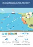 Kur rodas jūru piesārņojošie atkritumi, un kāda ir to ietekme?