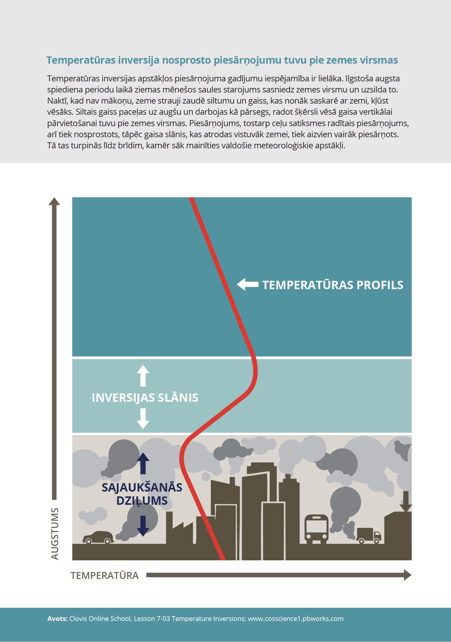 Temperatūras inversija nosprosto piesārņojumu tuvu pie zemes virsmas