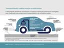 Transportlīdzekļu radītās emisijas un efektivitāte