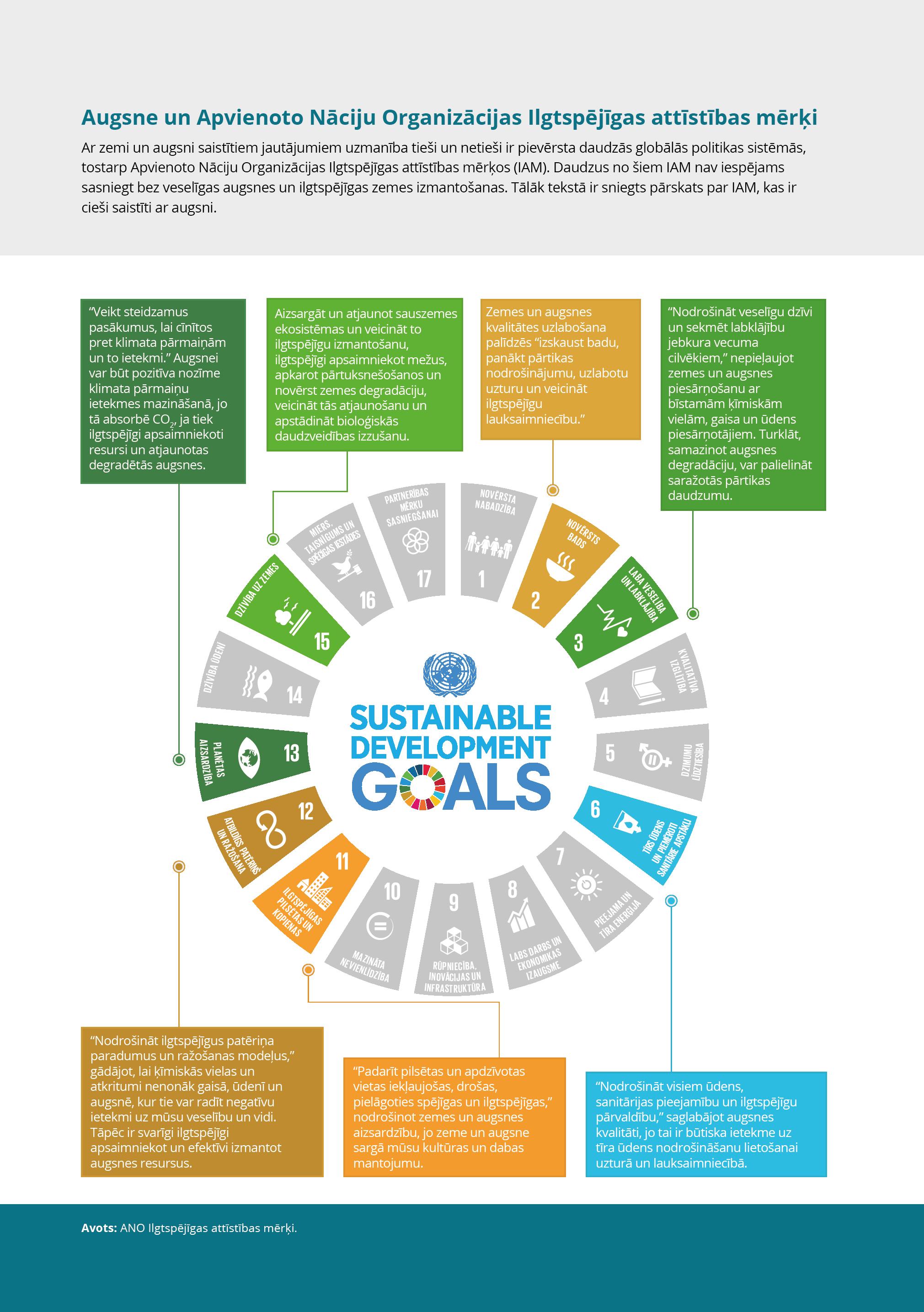 Augsne un Apvienoto Nāciju Organizācijas Ilgtspējīgas attīstības mērķi