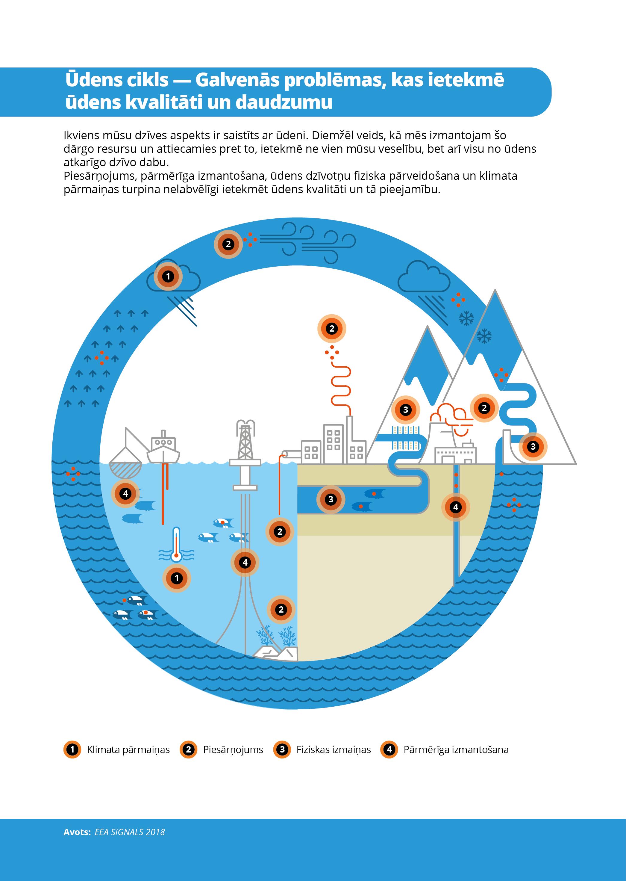 Ūdens cikls — Galvenās problēmas, kas ietekmē ūdens kvalitāti un daudzumu