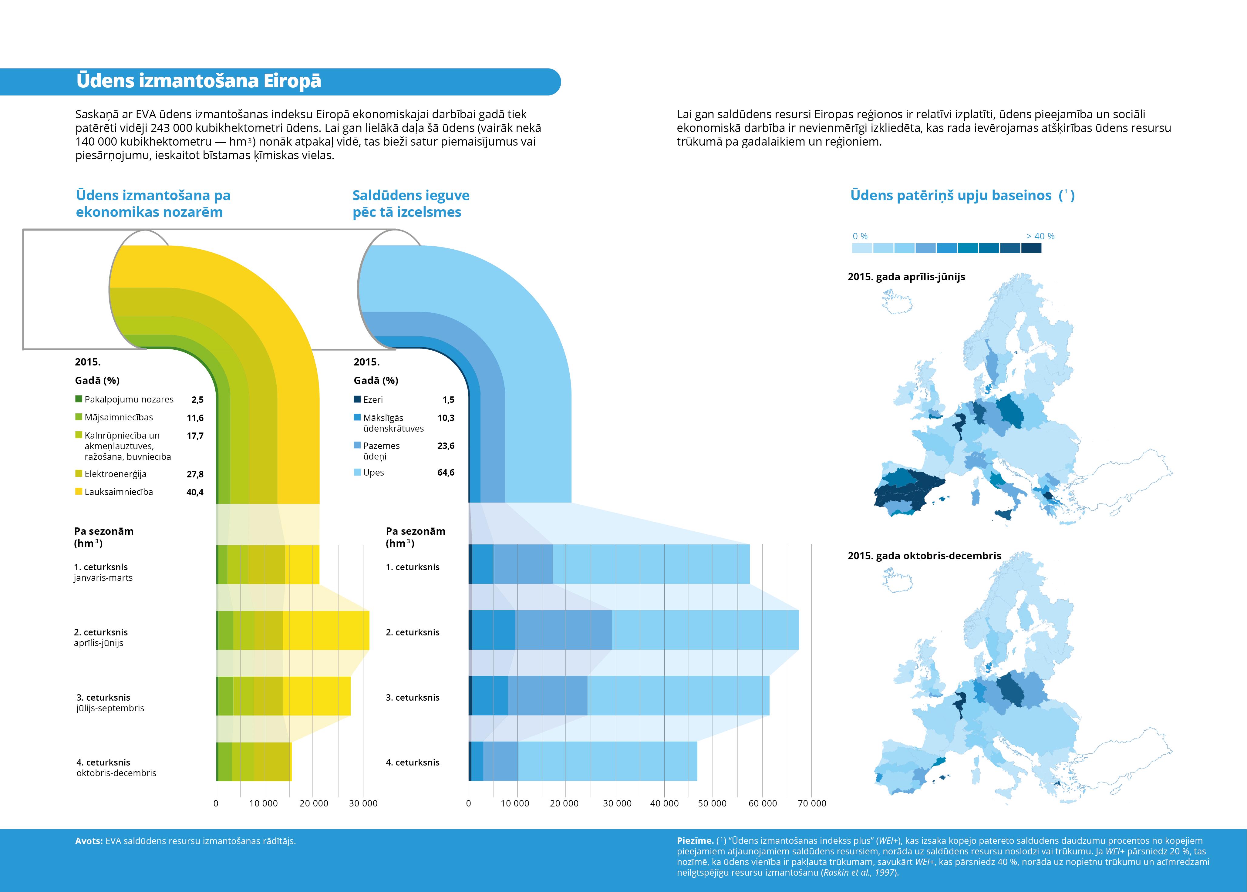 Ūdens izmantošana Eiropā