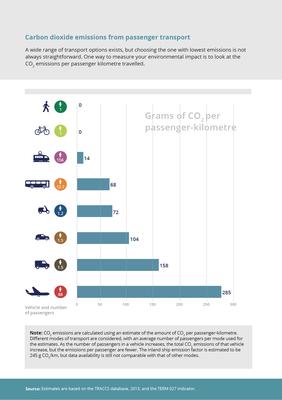 Carbon dioxide emissions from passenger transport