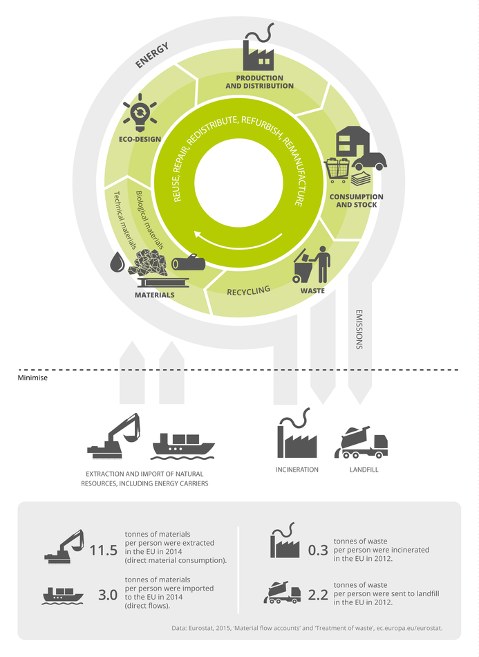 A simplified model of the circular economy for materials and energy