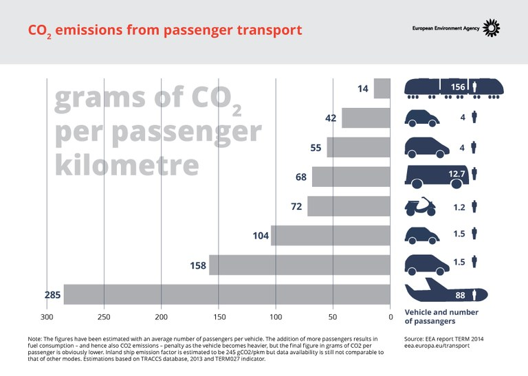 factors contributing to co2 emissions in transportation Carbon dioxide (co 2) is the primary greenhouse gas emitted through human activities in 2016, co 2 accounted for about 816% of all us greenhouse gas emissions from human activities carbon dioxide is naturally present in the atmosphere as part of the earth's carbon cycle (the natural circulation of carbon among the atmosphere, oceans, soil, plants, and animals.