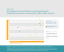 Demanding environmental policy is associated with greater competitiveness and more eco-innovation in EEA member countries