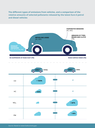 Different types of emissions from vehicles