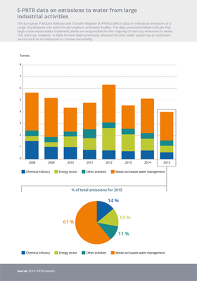E-PRTR data on emissions to water from large industrial activities