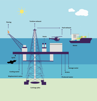 Emissions to air and water from an oil platform