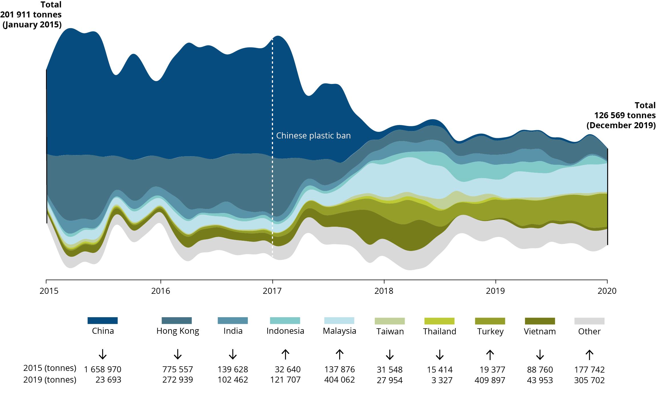 EU-28 exports of plastics, 2015-2019, tonnes per month
