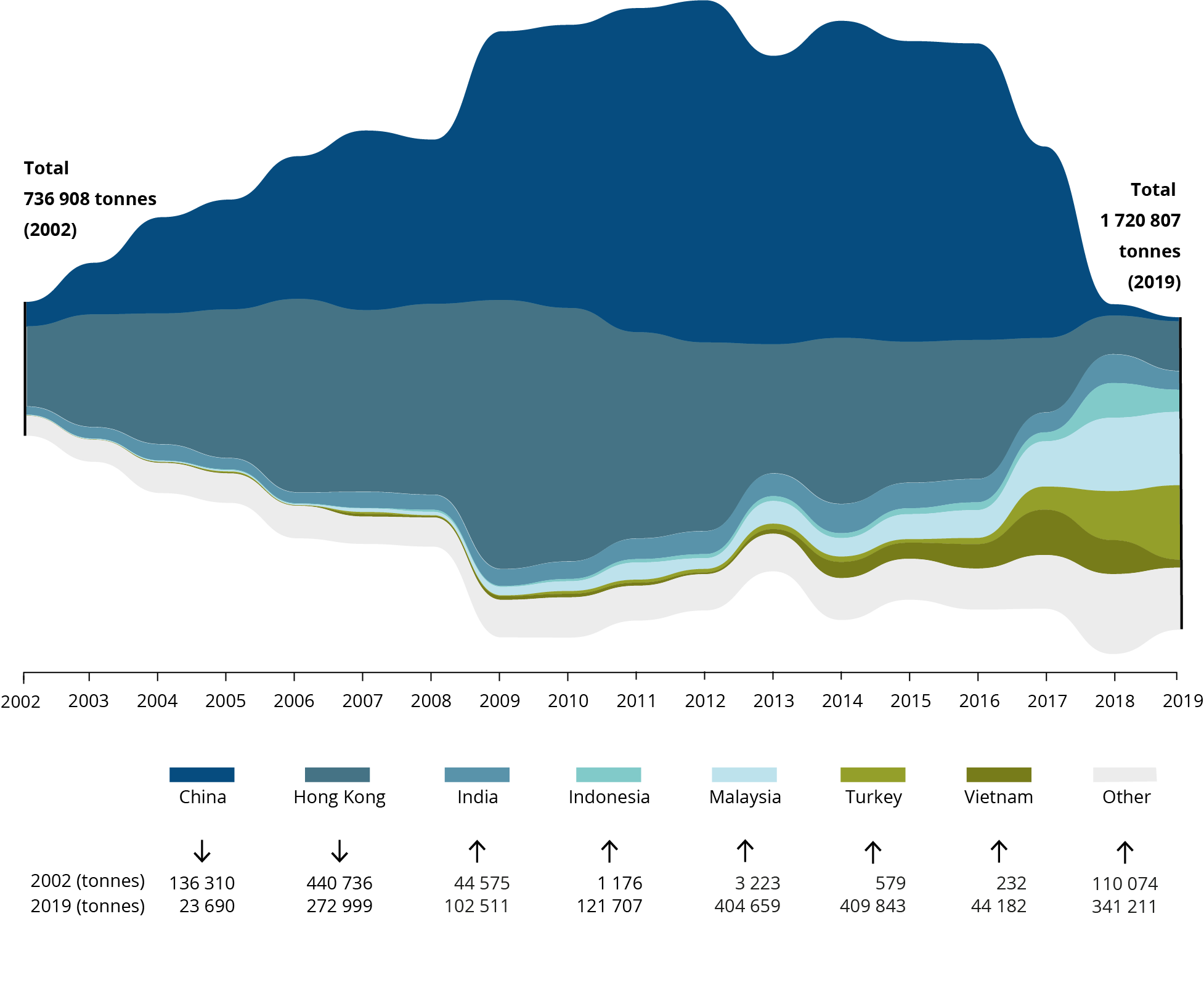 EU-28 plastic waste exports, 2002-2018