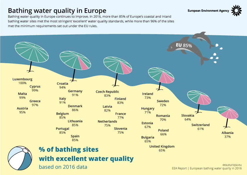 Bathing water quality in Europe