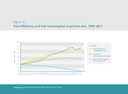 Fuel efficiency and fuel consumption in private cars, 1990-2011