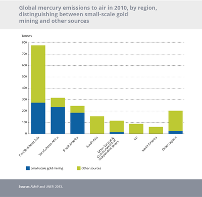 Global mercury emissions to air in 2010, by region, distinguishing between small-scale gold mining and other sources