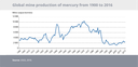 Global mine production of mercury from 1900 to 2016