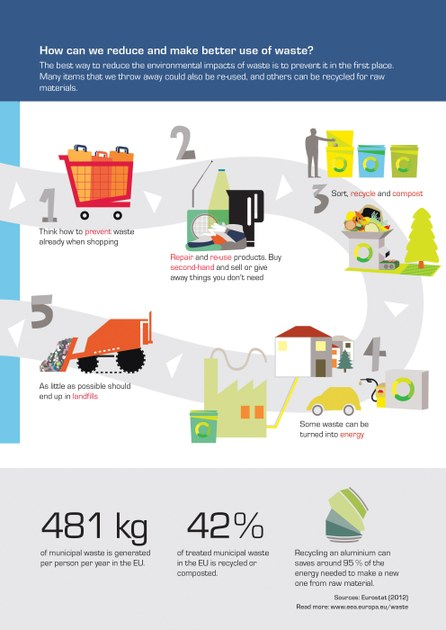 How can we reduce and make better use of waste european for Waste material to useful products