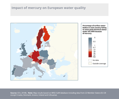 Impact of mercury on European water quality