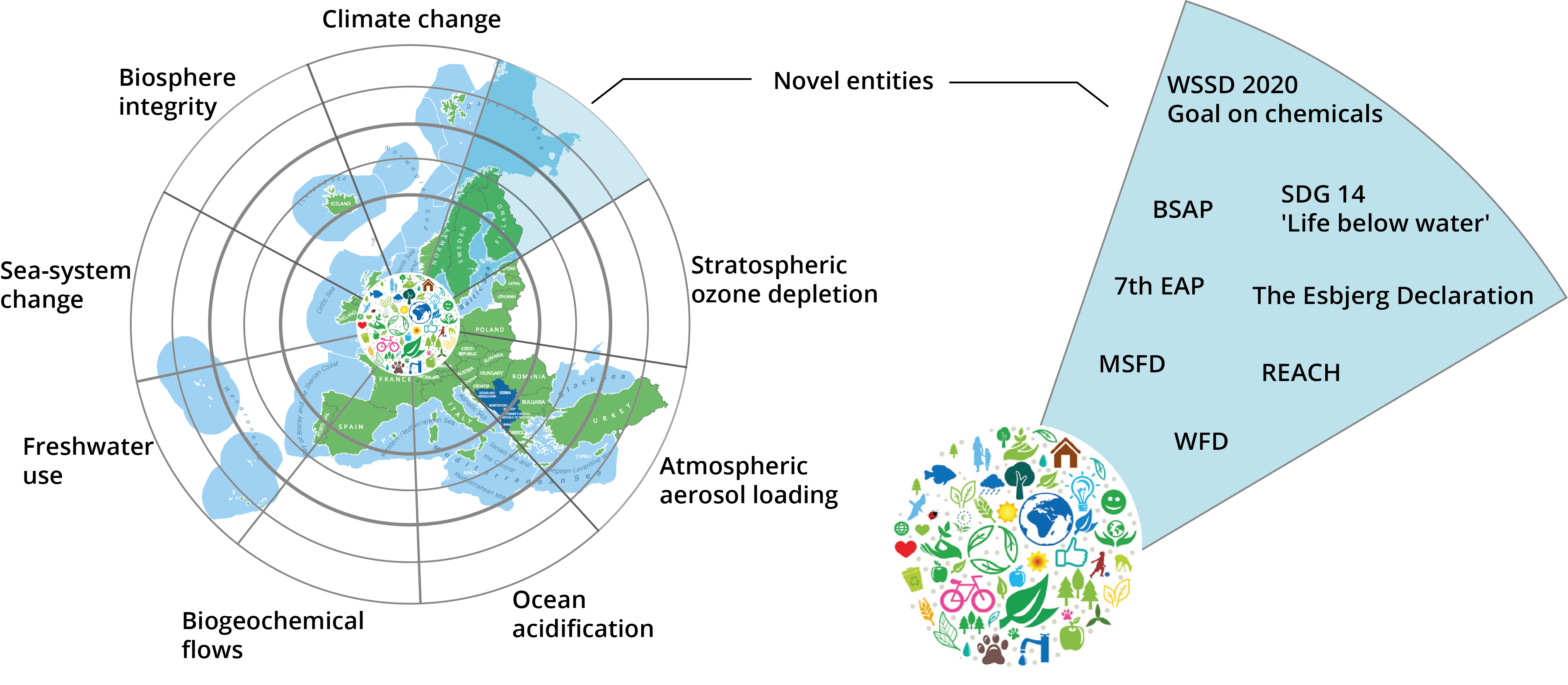 Living well within planetary limits - bridging the gap between science and policy