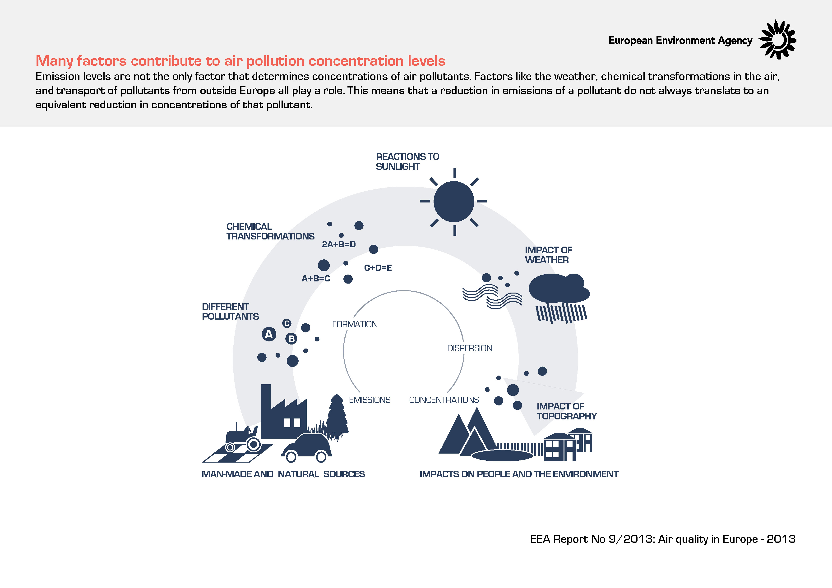 Many factors contribute to air pollution concentration levels