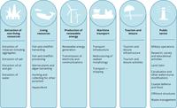 Marine messages II classification of EU coastal and maritime activities