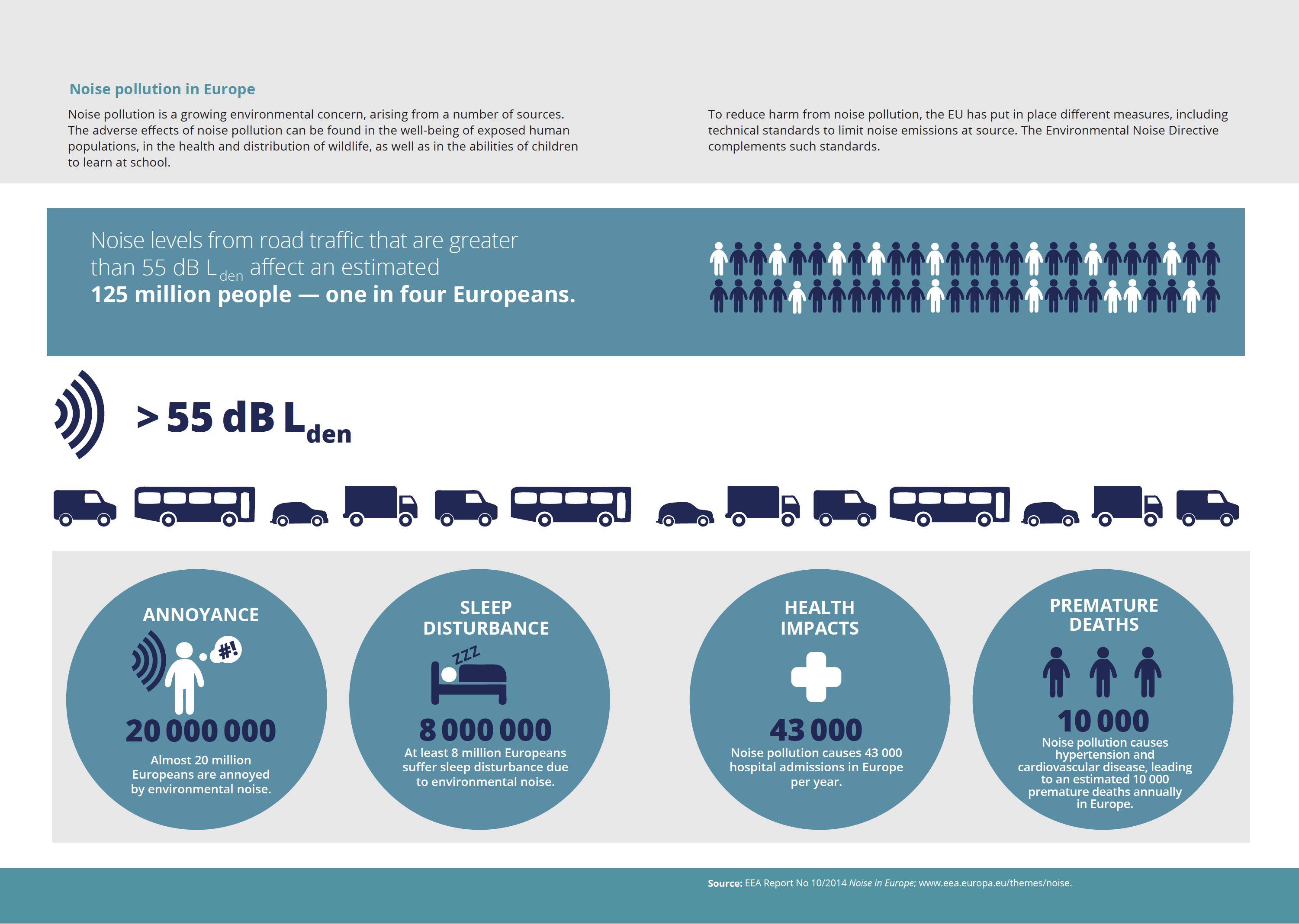 Noise pollution in Europe